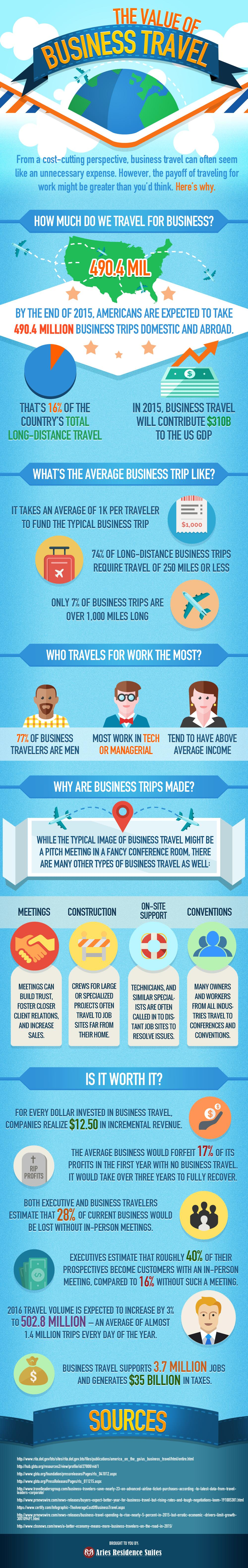 Value Of Business Travel
